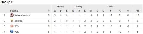 Clasificación grupo F Champions League 98/99. Fuente: www.uefa.com